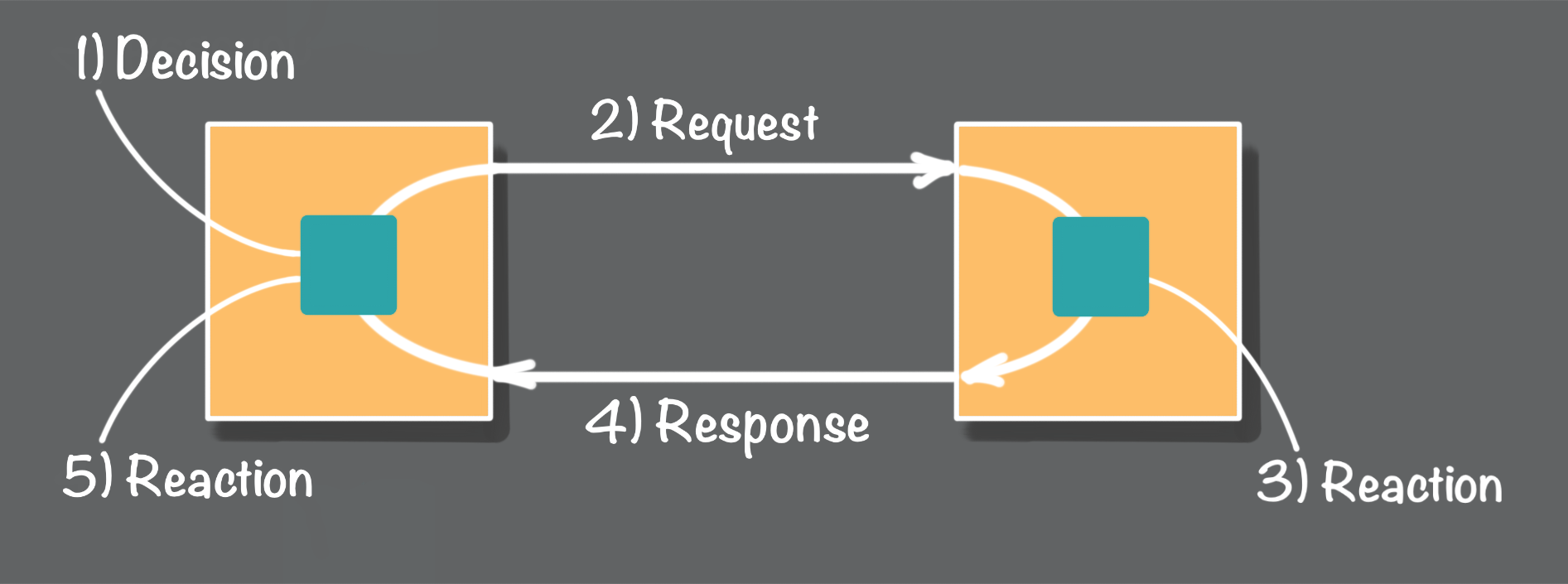 Figure 1 - Request/response flow