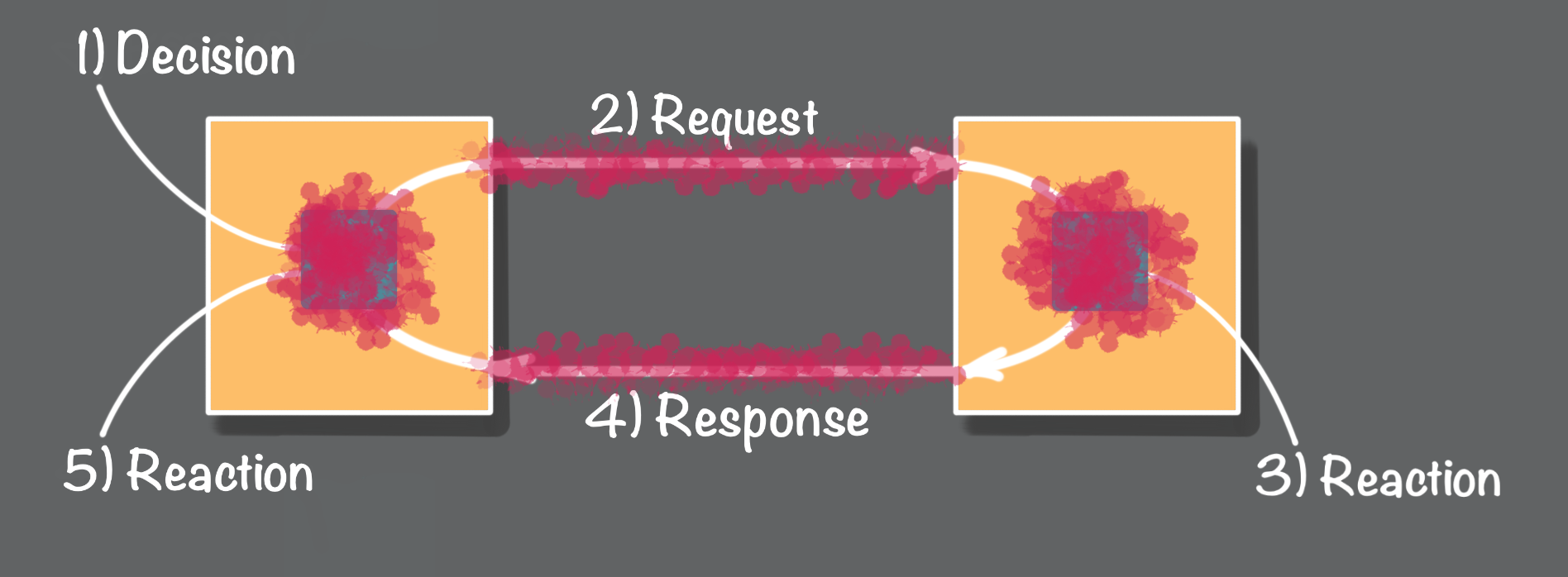 Figure 2 - Request/response failure scenarios