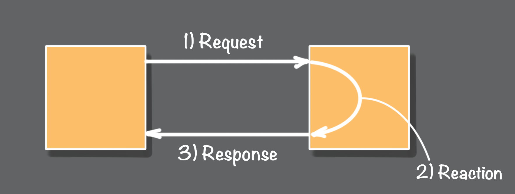 Figure 6 - Synchronous or Asynchronous?