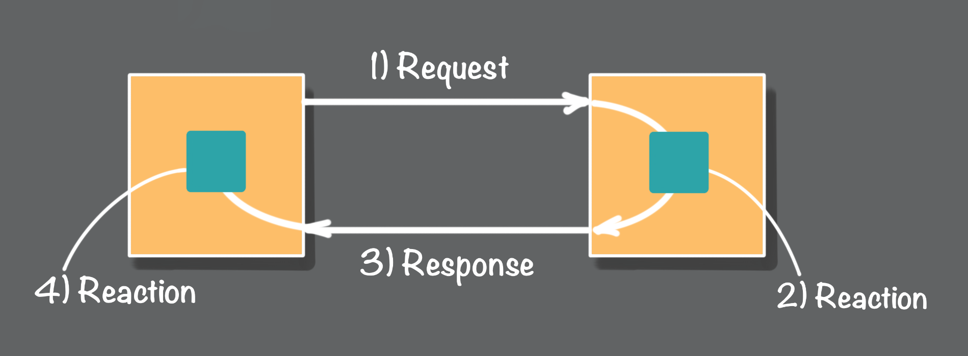 Figure 1: Four step message request to response cycle