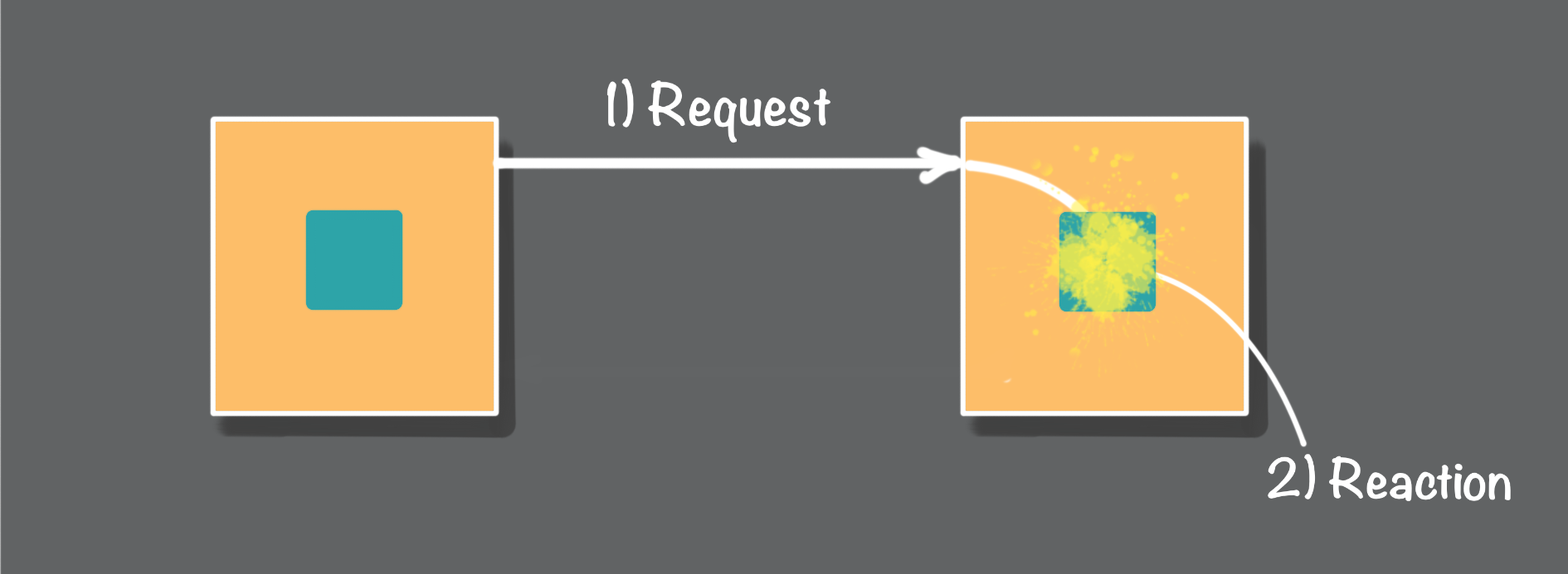 Figure 3: Failures during request message processing