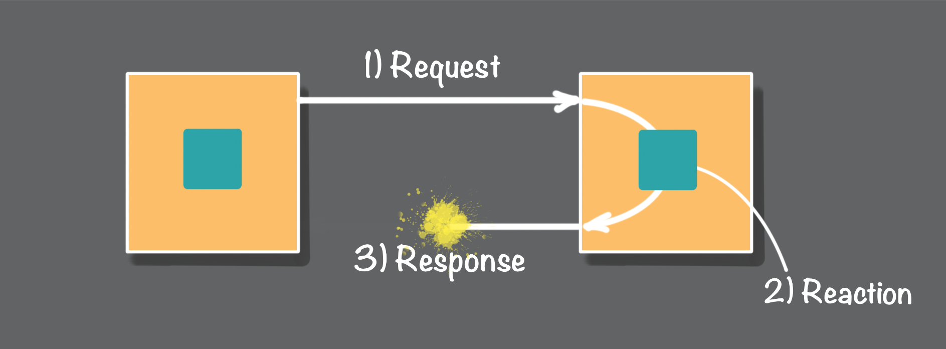 Figure 4: Message response network failures