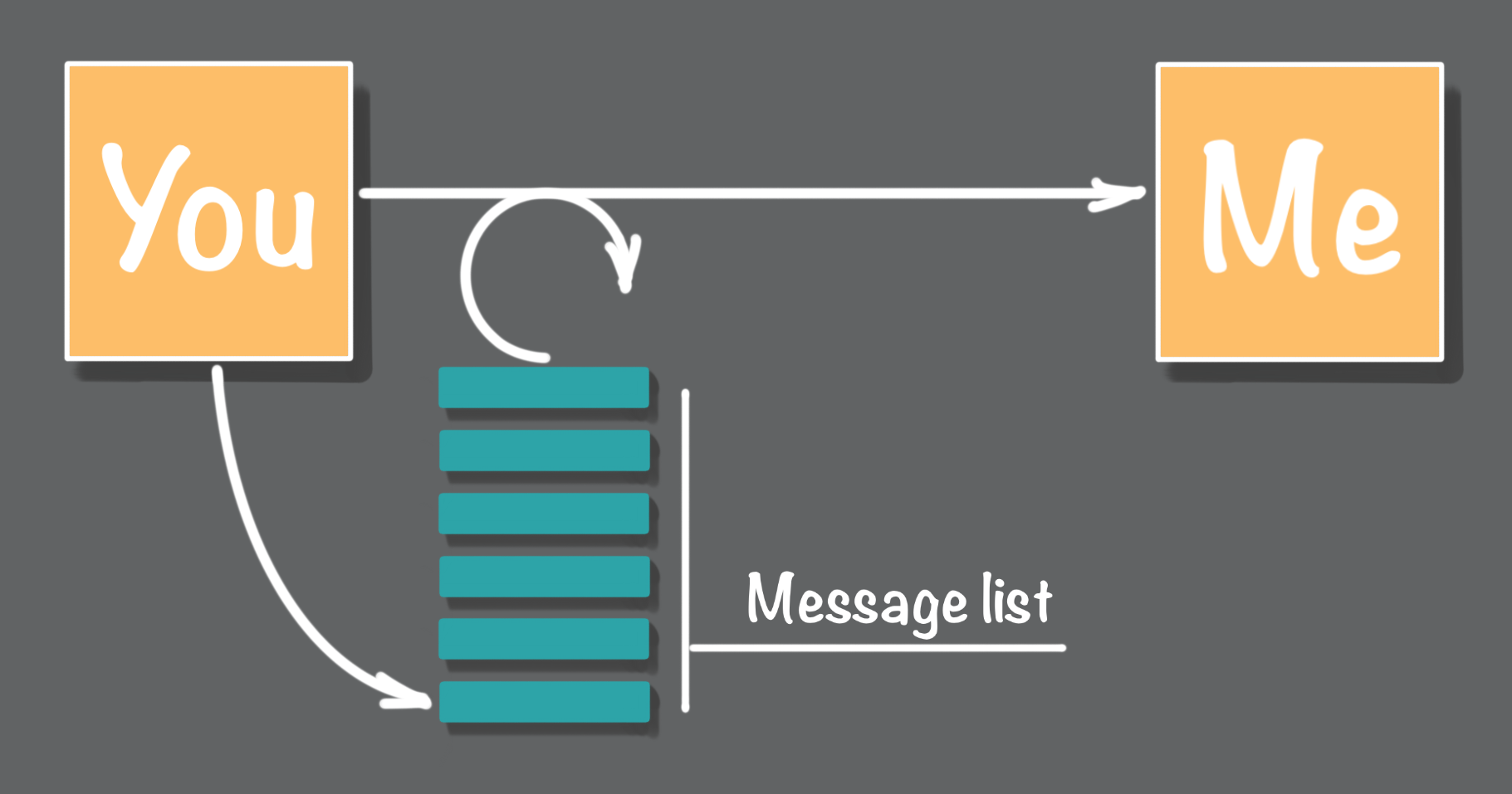Figure 6: A message delivery retry loop