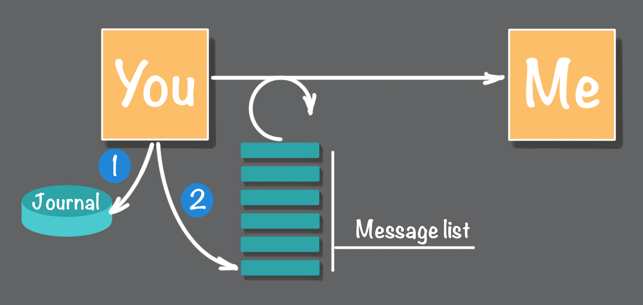 Figure 7: Add new task to a journal then add message to a list