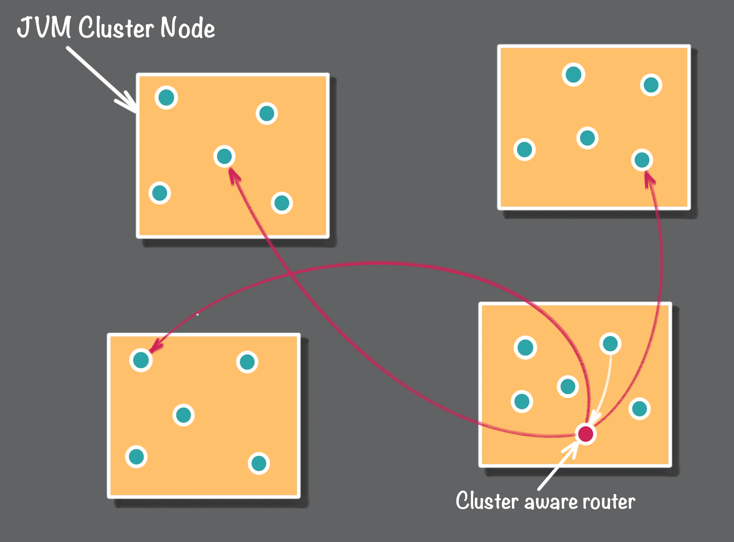 cluster aware router