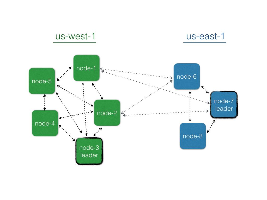 DC nodes