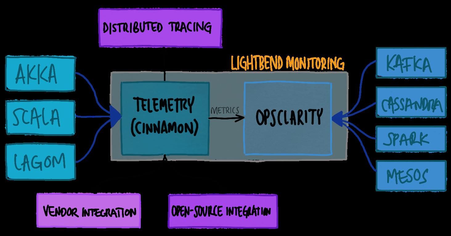 Lightbend Telemetry diagram