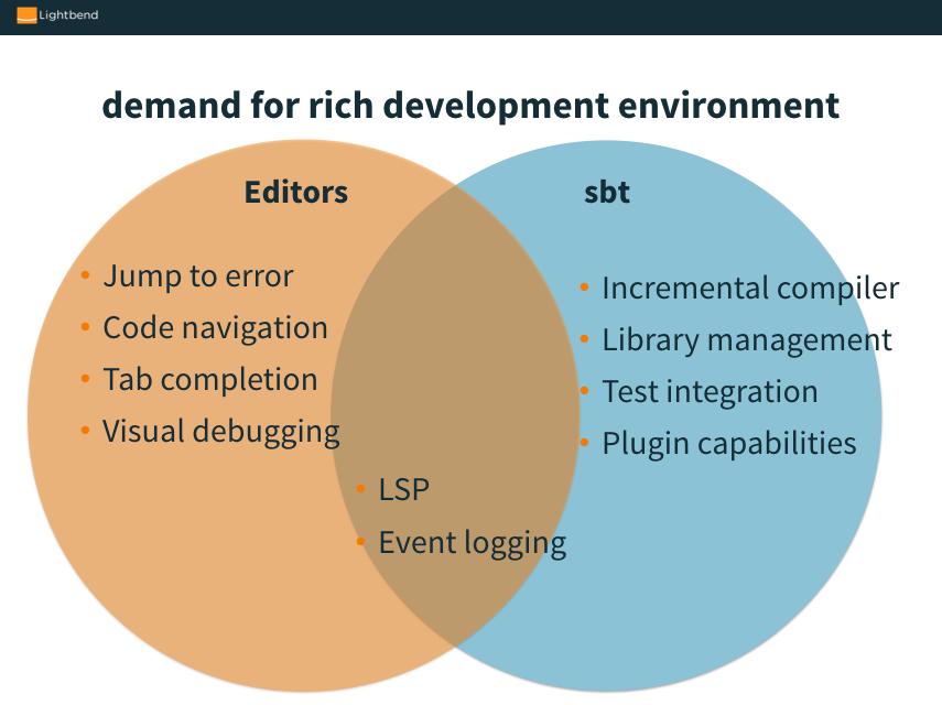 Scala sbt roadmap 1 2   @lightbend