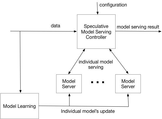 speculative model serving