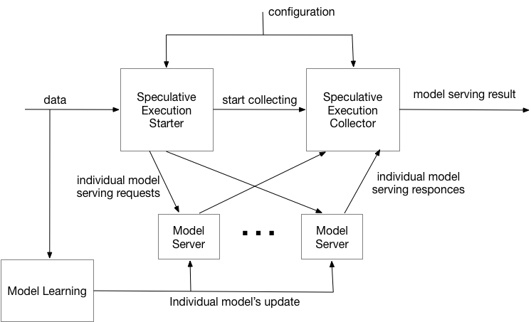 Speculative Model Serving Distributed