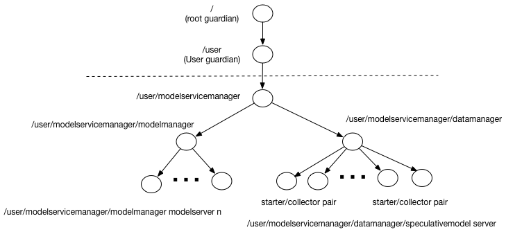 Using Akka streams for speculative model serving | @lightbend