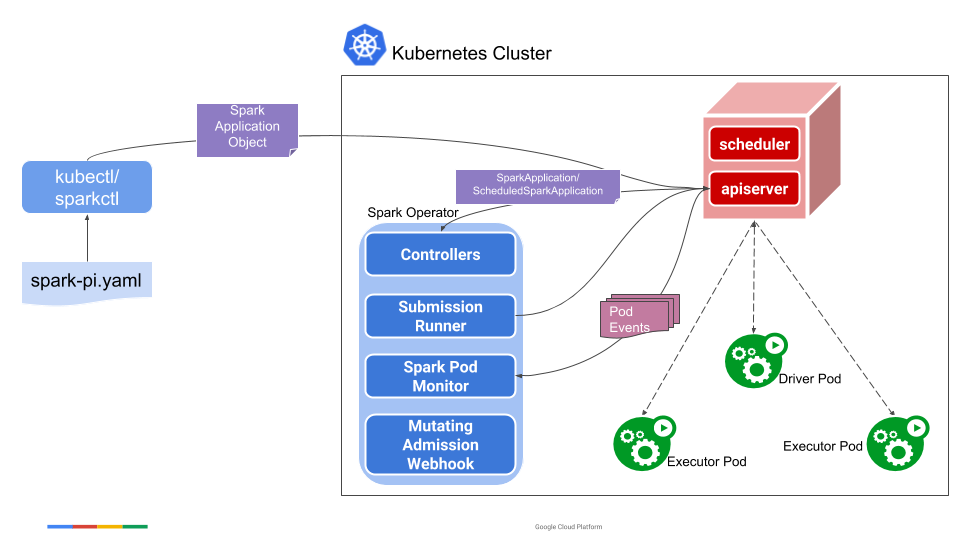 How To Manage And Monitor Apache Spark On Kubernetes - Part