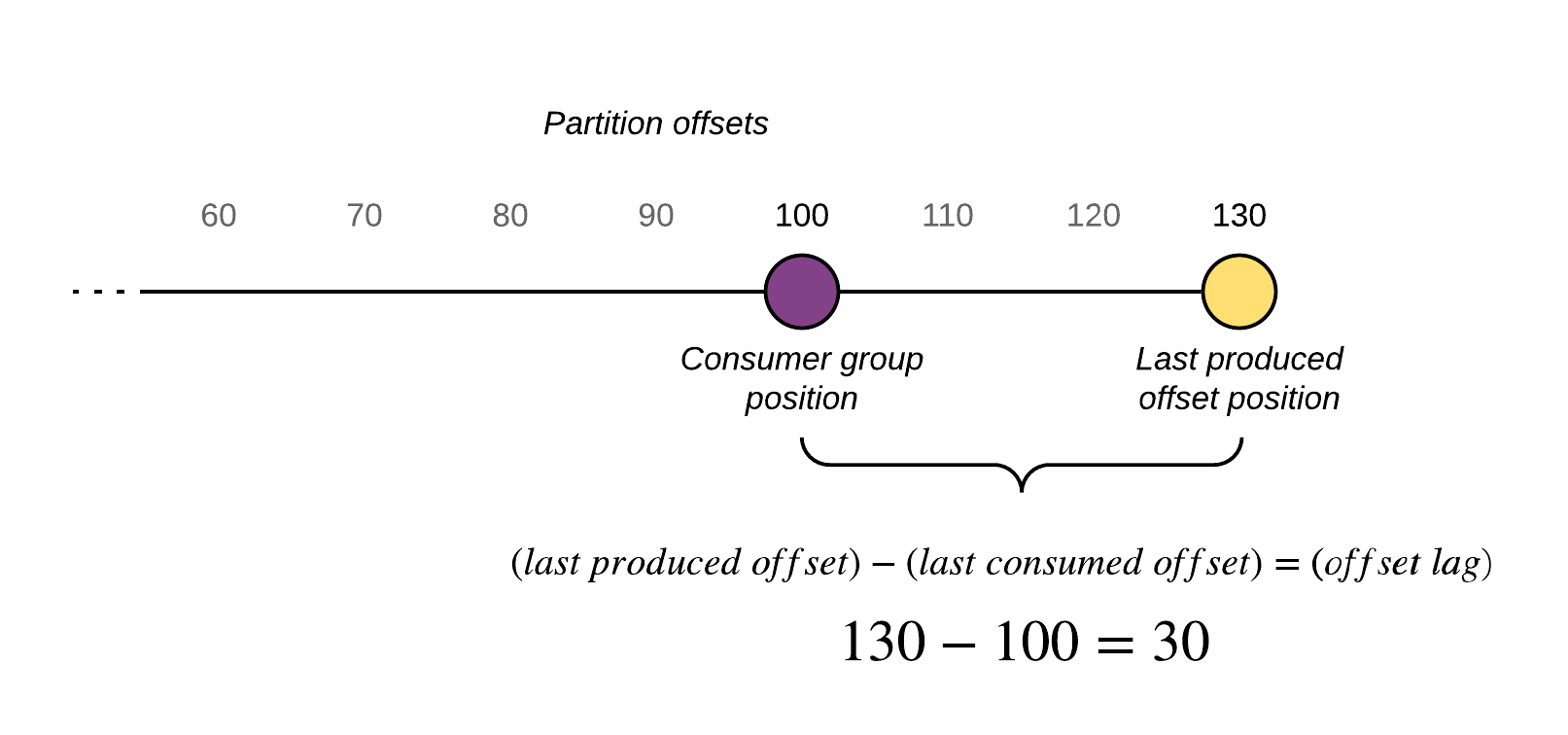 Monitor Kafka Consumer Group Latency with Kafka Lag Exporter